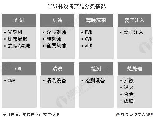 半导体设备产品分类情况
