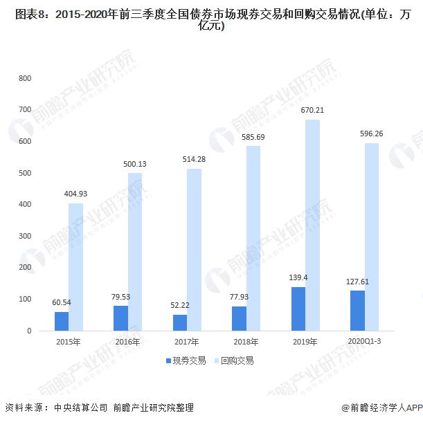 图表8:2015-2020年前三季度全国债券市场现券交易和回购交易情况(单位:万亿元)
