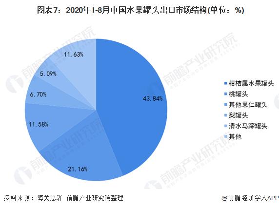 图表7:2020年1-8月中国水果罐头出口市场结构(单位:%)