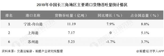2019年中国长三角地区主要港口货物吞吐量统计情况