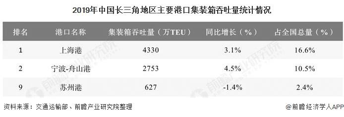 2019年中国长三角地区主要港口集装箱吞吐量统计情况