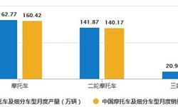 2020年1-8月中国摩托车行业市场分析:累计<em>产销量</em>突破1千万辆