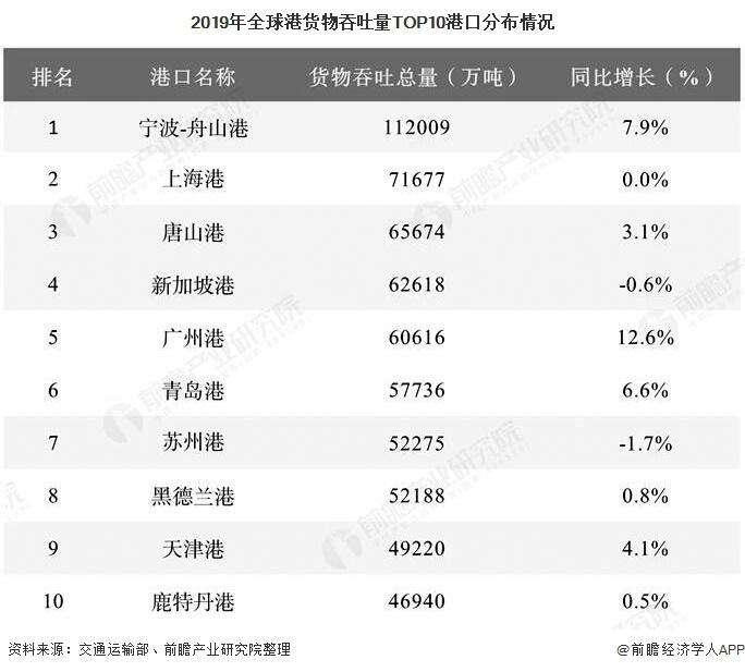 2019年全球港货物吞吐量TOP10港口分布情况