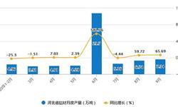 2020年1-9月河北省铝材产量及增长情况分析