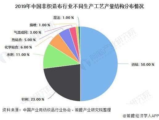 2019年中国非织造布行业不同生产工艺产量结构分布情况