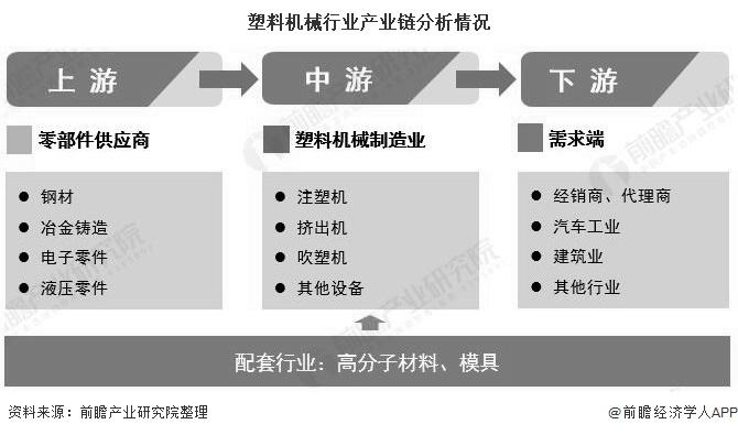 塑料机械行业产业链分析情况