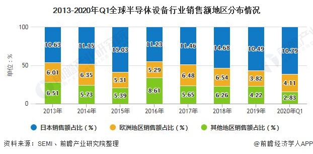 2013-2020年Q1全球半导体设备行业销售额地区分布情况