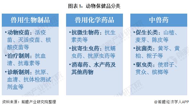 图表1:动物保健品分类