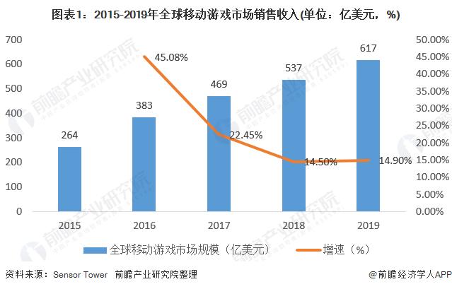 图表1:2015-2019年全球移动游戏市场销售收入(单位:亿美元,%)