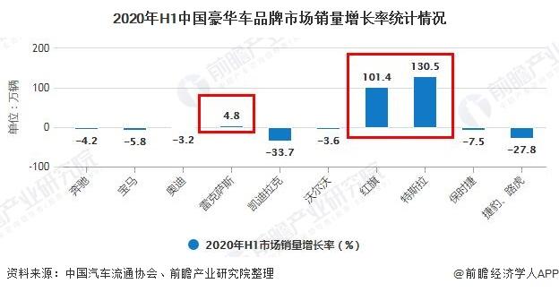 2020年H1中国豪华车品牌市场销量增长率统计情况