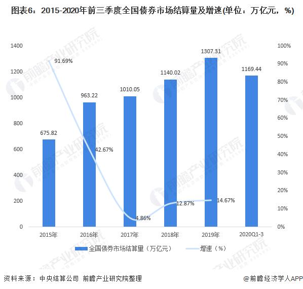 图表6:2015-2020年前三季度全国债券市场结算量及增速(单位:万亿元,%)