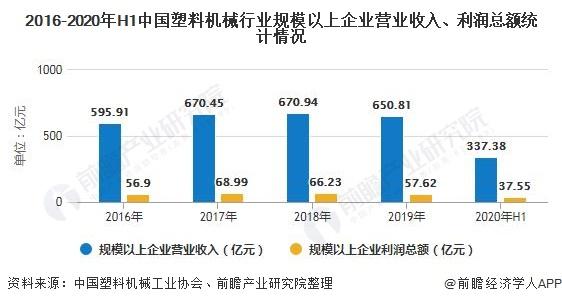 2016-2020年H1中国塑料机械行业规模以上企业营业收入、利润总额统计情况