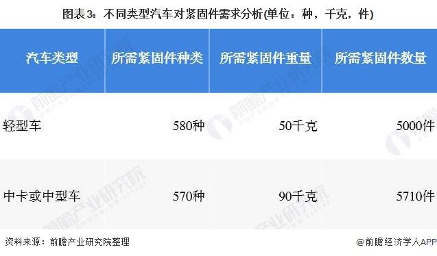 图表3:不同类型汽车对紧固件需求分析(单位:种,千克,件)