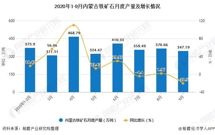 2020年1-9月内蒙古铁矿石月度产量及增长情况