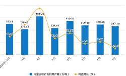 2020年1-9月内蒙古<em>铁矿石</em>产量及增长情况分析