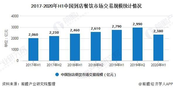 2017-2020年H1中国到店餐饮市场交易规模统计情况