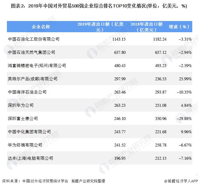 图表2:2019年中国对外贸易500强企业综合排名TOP10变化情况(单位:亿美元,%)