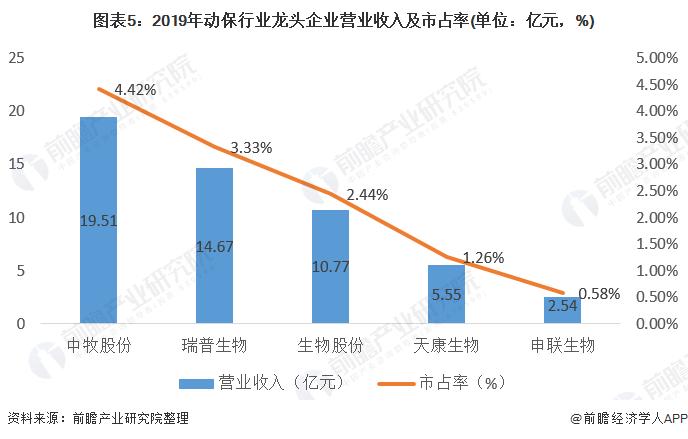 图表5:2019年动保行业龙头企业营业收入及市占率(单位:亿元,%)