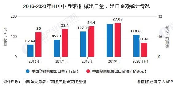 2016-2020年H1中国塑料机械出口量、出口金额统计情况