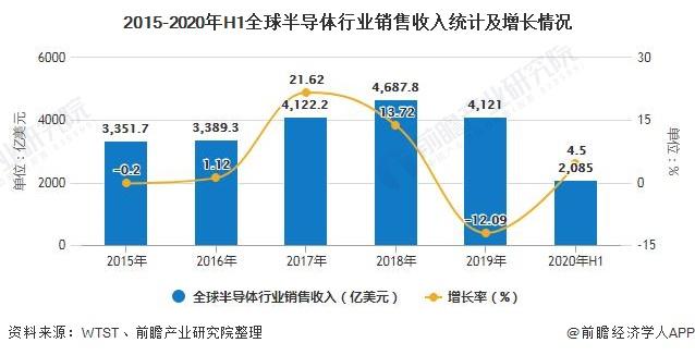 2015-2020年H1全球半导体行业销售收入统计及增长情况