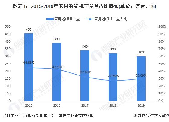 图表1:2015-2019年家用缝纫机产量及占比情况(单位:万台,%)