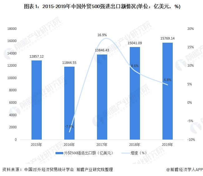 图表1:2015-2019年中国外贸500强进出口额情况(单位:亿美元,%)