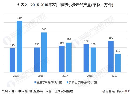 图表2:2015-2019年家用缝纫机分产品产量(单位:万台)