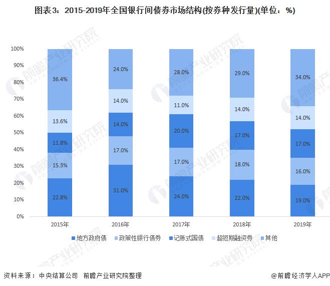 图表3:2015-2019年全国银行间债券市场结构(按券种发行量)(单位:%)