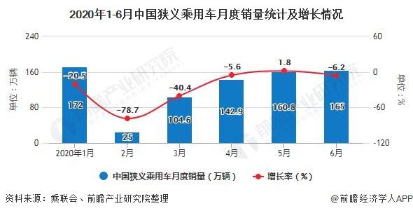 2020年1-6月中国狭义乘用车月度销量统计及增长情况
