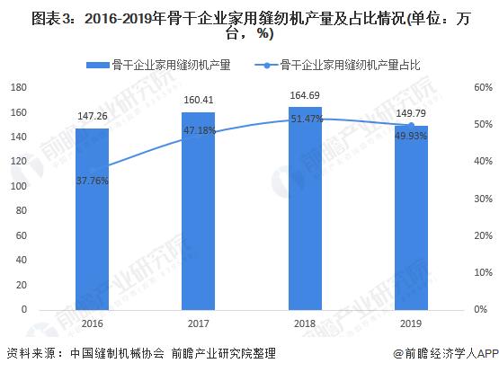 图表3:2016-2019年骨干企业家用缝纫机产量及占比情况(单位:万台,%)