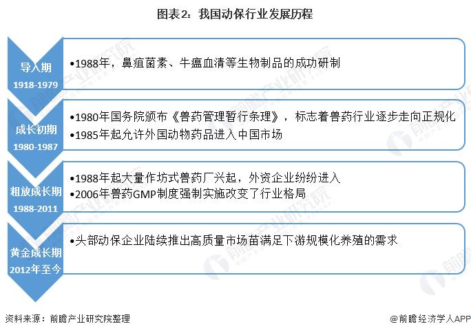 图表2:我国动保行业发展历程