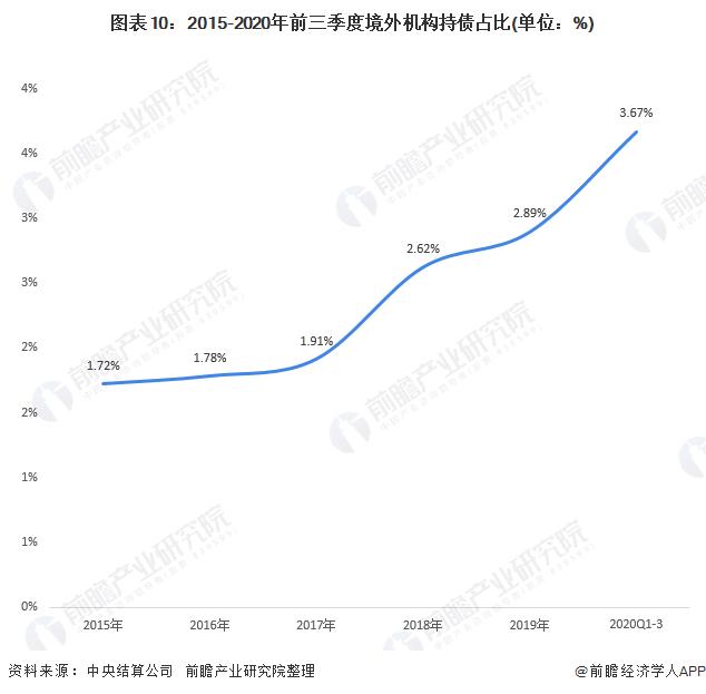 图表10:2015-2020年前三季度境外机构持债占比(单位:%)
