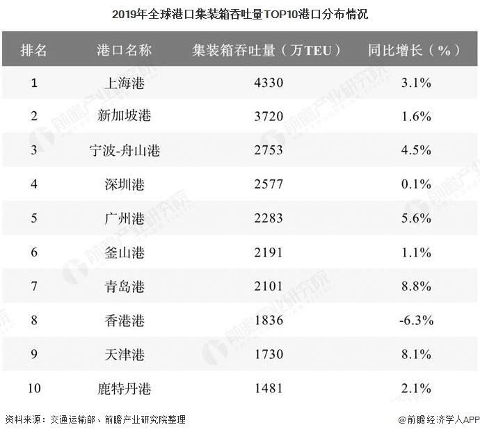 2019年全球港口集装箱吞吐量TOP10港口分布情况