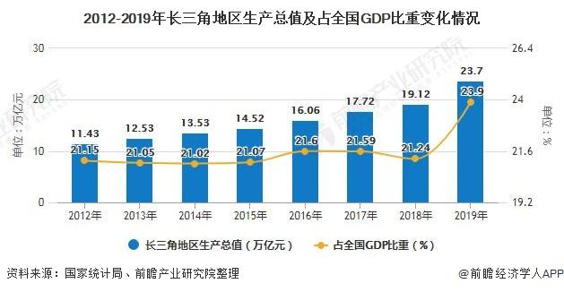 2012-2019年长三角地区生产总值及占全国GDP比重变化情况
