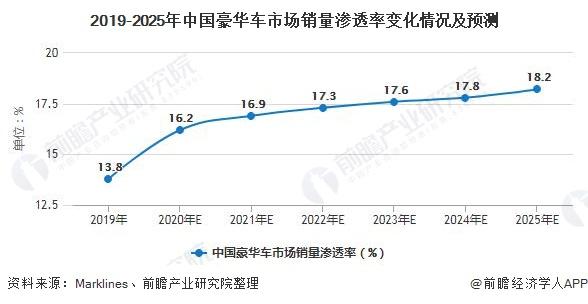 2019-2025年中国豪华车市场销量渗透率变化情况及预测