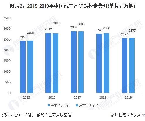 图表2:2015-2019年中国汽车产销规模走势图(单位:万辆)