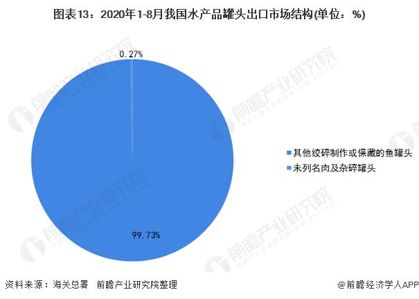 图表13:2020年1-8月我国水产品罐头出口市场结构(单位:%)