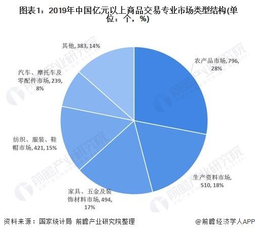 图表1:2019年中国亿元以上商品交易专业市场类型结构(单位:个,%)