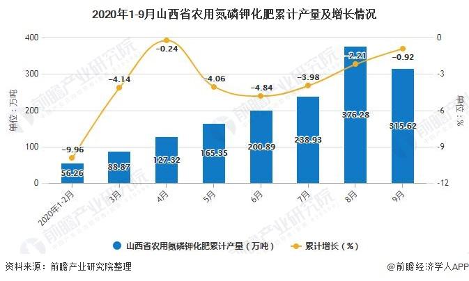 2020年1-9月山西省农用氮磷钾化肥累计产量及增长情况
