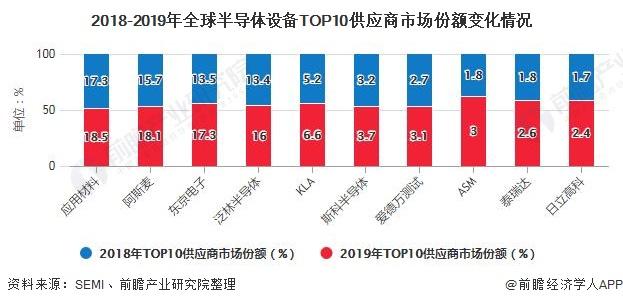 2018-2019年全球半导体设备TOP10供应商市场份额变化情况