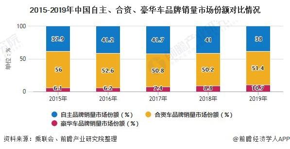 2015-2019年中国自主、合资、豪华车品牌销量市场份额对比情况