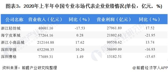 图表3:2020年上半年中国专业市场代表企业业绩情况(单位:亿元,%)