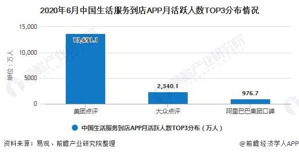 2020年6月中国生活服务到店APP月活跃人数TOP3分布情况