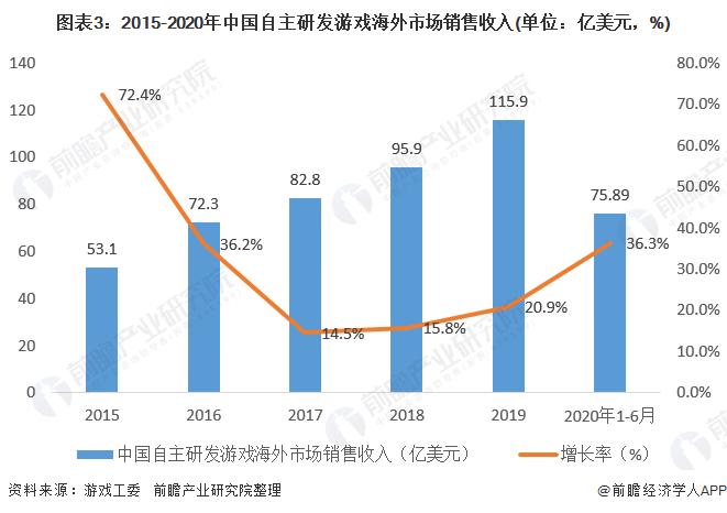图表3:2015-2020年中国自主研发游戏海外市场销售收入(单位:亿美元,%)