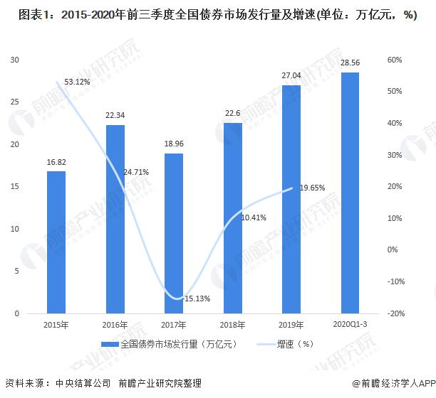 图表1:2015-2020年前三季度全国债券市场发行量及增速(单位:万亿元,%)