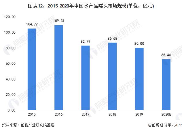 图表12:2015-2020年中国水产品罐头市场规模(单位:亿元)