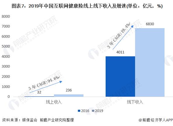 图表7:2019年中国互联网健康险线上线下收入及增速(单位:亿元,%)