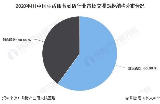 2020年H1中国生活服务到店行业市场交易规模结构分布情况