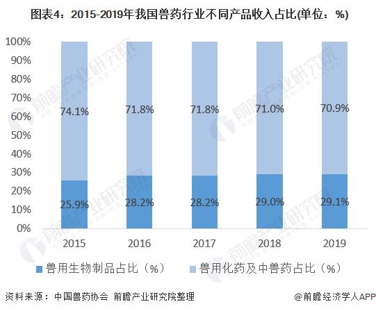 图表4:2015-2019年我国兽药行业不同产品收入占比(单位:%)