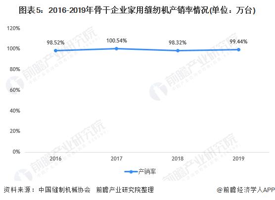 图表5:2016-2019年骨干企业家用缝纫机产销率情况(单位:万台)